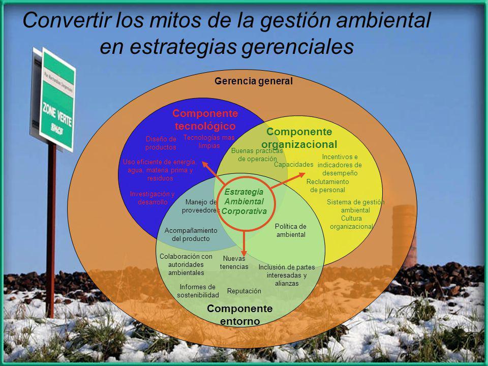Estrategia Ambiental Corporativa Componente tecnológico Componente organizacional Componente entorno Política de ambiental Sistema de gestión ambienta