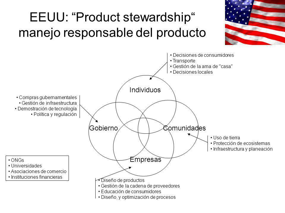 EEUU: Product stewardship manejo responsable del producto Individuos ComunidadesGobierno Empresas Diseño de productos Gestión de la cadena de proveedo