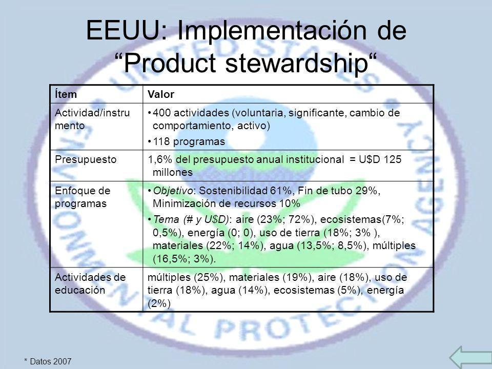 EEUU: Implementación de Product stewardship ÍtemValor Actividad/instru mento 400 actividades (voluntaria, significante, cambio de comportamiento, acti
