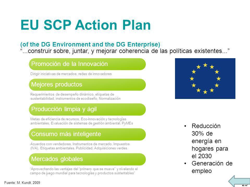 25 EU SCP Action Plan (of the DG Environment and the DG Enterprise) Promoción de la Innovación...construir sobre, juntar, y mejorar coherencia de las