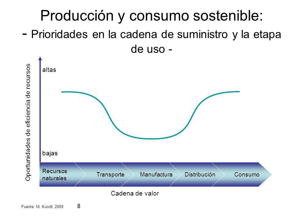 8 altas bajas Cadena de valor Natural Resources Transportation Manufacturing sites Product distribution Consumers ConsumoDistribuciónManufacturaTransp