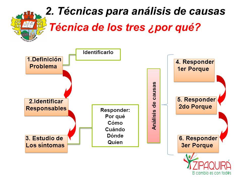 2.Técnicas para análisis de causas Técnicadelostres¿porqué.