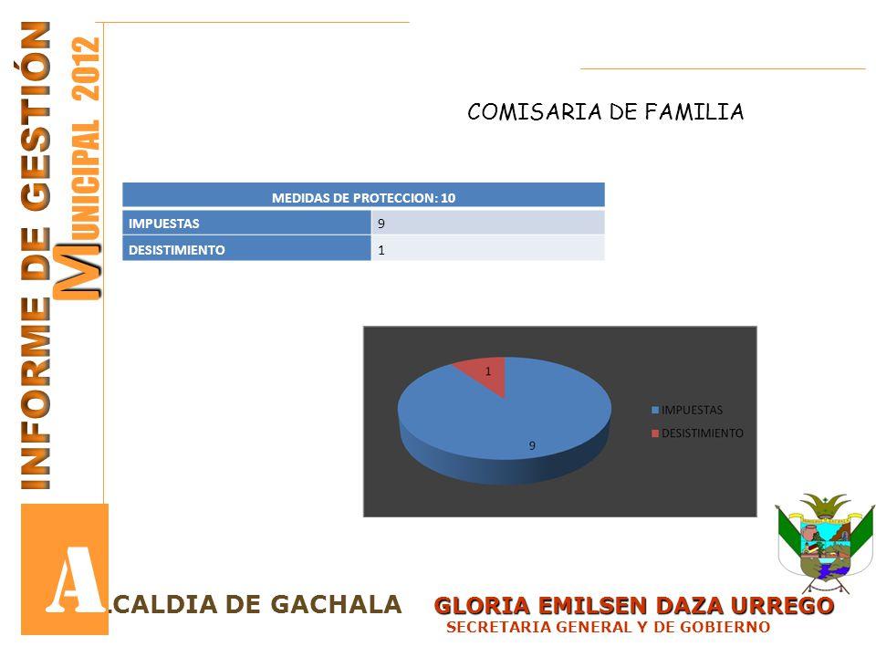 GLORIA EMILSEN DAZA URREGO LCALDIA DE GACHALA GLORIA EMILSEN DAZA URREGO SECRETARIA GENERAL Y DE GOBIERNO M M UNICIPAL 2012 A MEDIDAS DE PROTECCION: 1
