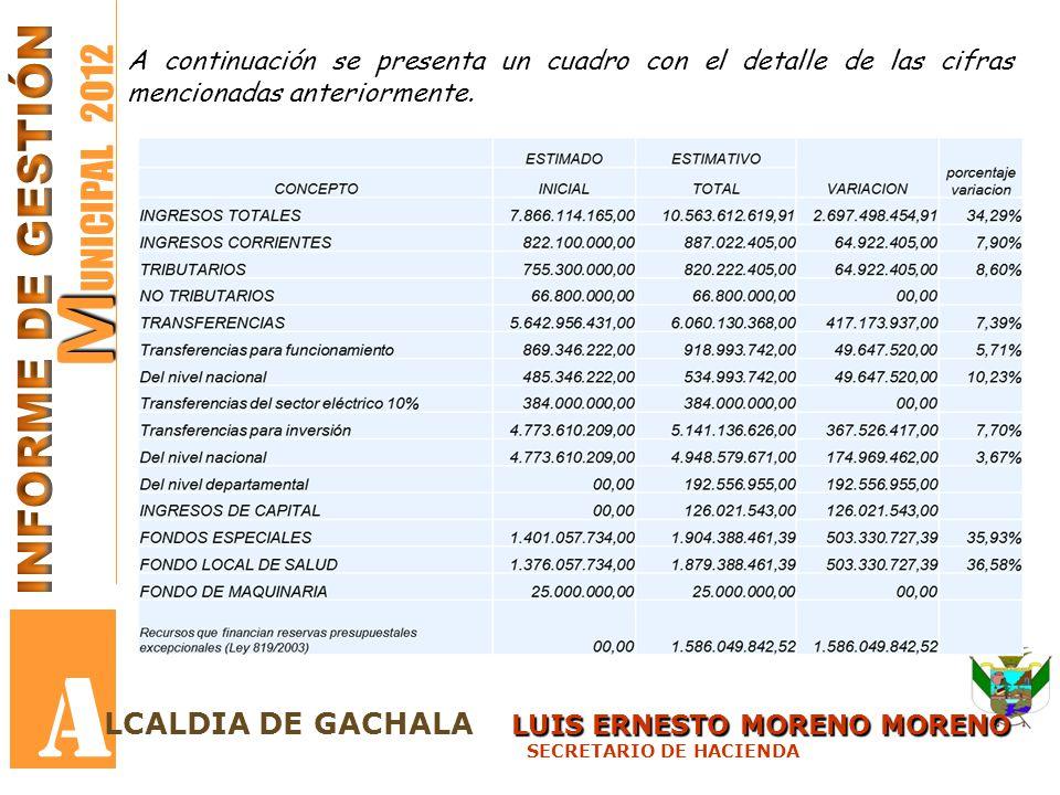 M M UNICIPAL 2012 A A continuación se presenta un cuadro con el detalle de las cifras mencionadas anteriormente. LUIS ERNESTO MORENO MORENO LCALDIA DE