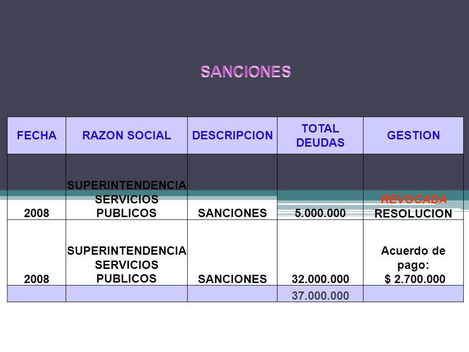 FECHARAZON SOCIALDESCRIPCION TOTAL DEUDAS GESTION 2008 SUPERINTENDENCIA SERVICIOS PUBLICOSSANCIONES5.000.000 REVOCADA RESOLUCION 2008 SUPERINTENDENCIA