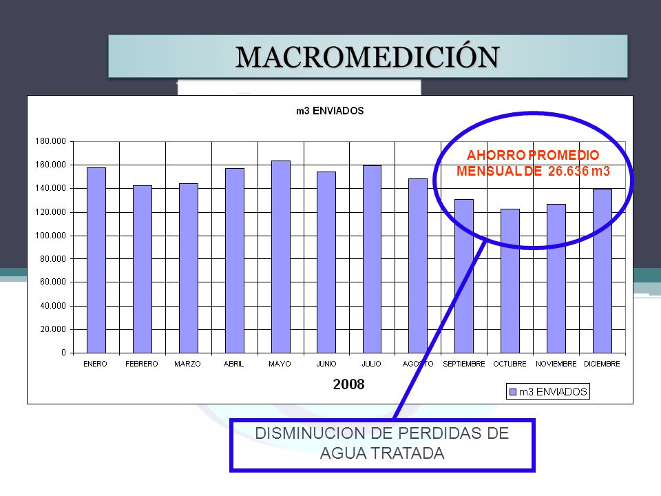 DISMINUCION DE PERDIDAS DE AGUA TRATADA AHORRO PROMEDIO MENSUAL DE 26.636 m3