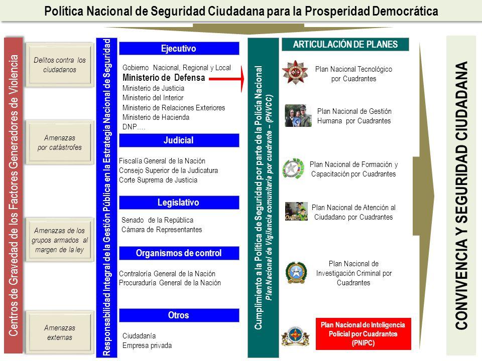 Legislativo Ejecutivo Gobierno Nacional, Regional y Local Ministerio de Defensa Ministerio de Justicia Ministerio del Interior Ministerio de Relacione