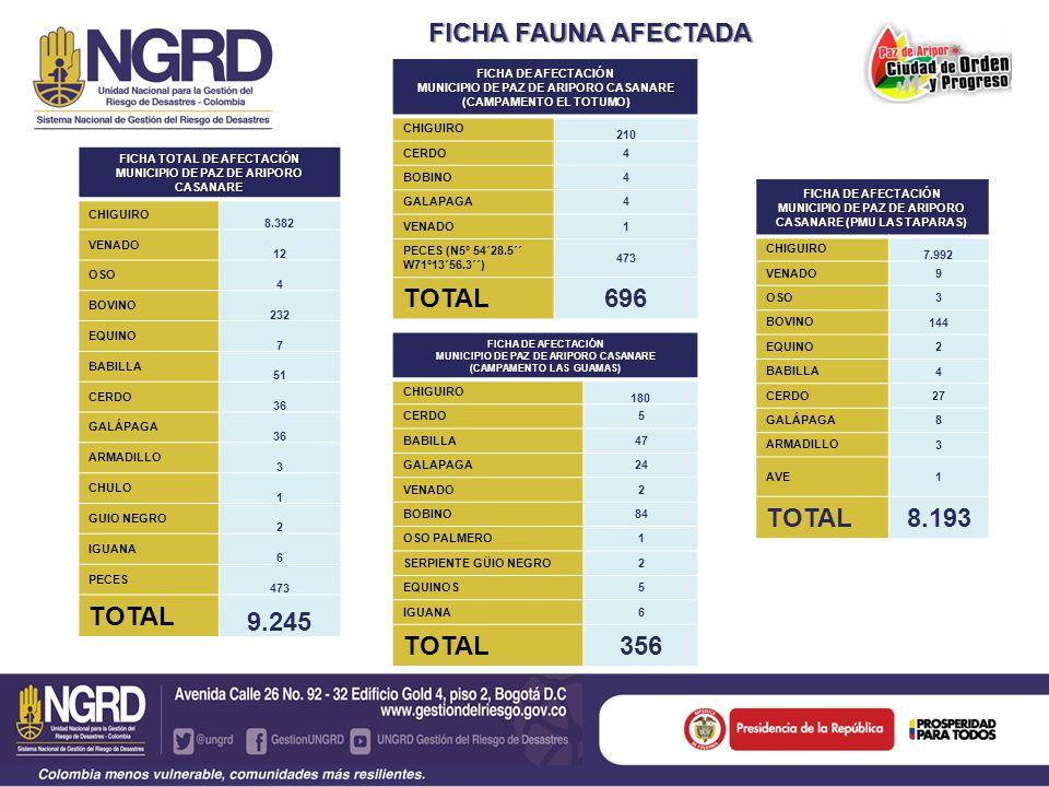 FICHA FAUNA AFECTADA FICHA TOTAL DE AFECTACIÓN MUNICIPIO DE PAZ DE ARIPORO CASANARE CHIGUIRO 8.382 VENADO 12 OSO 4 BOVINO 232 EQUINO 7 BABILLA 51 CERD