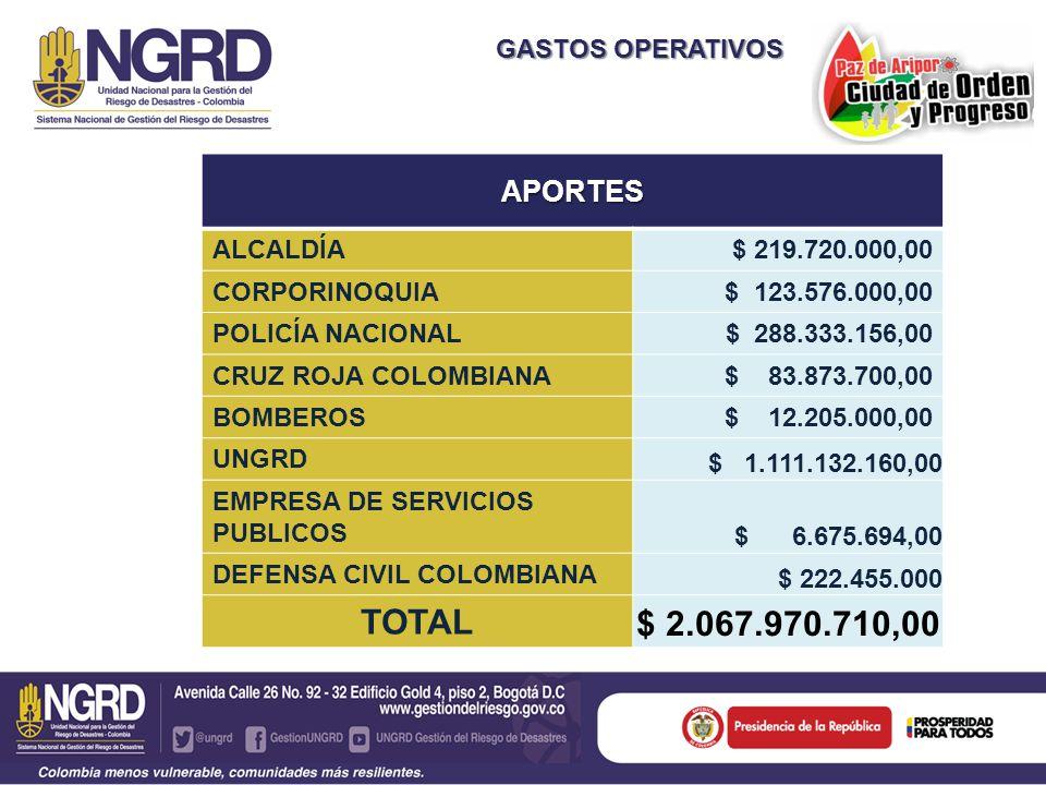 GASTOS OPERATIVOS APORTES ALCALDÍA$ 219.720.000,00 CORPORINOQUIA$ 123.576.000,00 POLICÍA NACIONAL $ 288.333.156,00 CRUZ ROJA COLOMBIANA$ 83.873.700,00