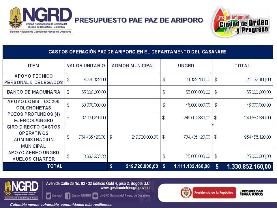 INVERSIÓN EJECUTADA POR LAS ENTIDADES APORTE OPERADORAS COMBUSTIBLE (Parex, Equión Energy) 11.817 Galones DONACION EN EFECTIVO (Geopark, Parex) $ 60.000.000,00 VEHÍCULOS DOBLETROQUE (Canacol, Cepcolsa) 3,00 RETROEXCAVADORAS (Canacol, Cepcolsa, Geopark, Pacific, Ecopetrol) 6,00 CAMABAJA (Canacol, New Granada,Pacific, Ecopetrol) 4,00 CAMIONETA (Tabasco, Pacific, Ecopetrol) 8,00 UNIDADES SANITARIAS Y MANTENIMIENTO) 10,00 MOTOBOMBAS (Cepcolsa) 5,00 VOLQUETAS DOBLETROQUE (Cepcolsa) 1,00 VOLQUETAS SENCILLAS (Cepcolsa, Geopark, Pacific, Ecopetrol) 6,00 VEHÍCULOS TRACTOMULAS (New Granada) 3,00 VEHÍCULO CARROTANQUE (New Granada, PACIFIC) 52,00 RETROCARGADOR (Pacific) 1,00 ALIMENTO PARA CONEJO (Pacific) 10 Toneladas TANQUES FLEXIBLES (Pacific) 3,00 TALADROS PERFORACIÓN POZOS PROFUNDOS (Pacific) 2,00 SOBREVUELO (Ecopetrol, Equión Energy) 2,00
