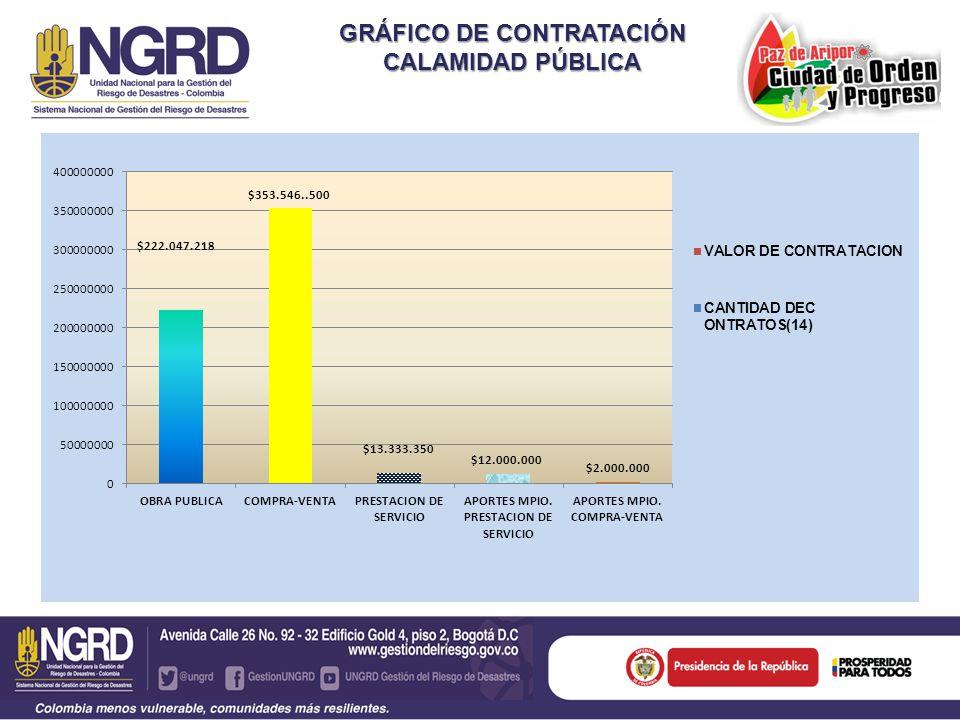 GRÁFICO DE CONTRATACIÓN CALAMIDAD PÚBLICA