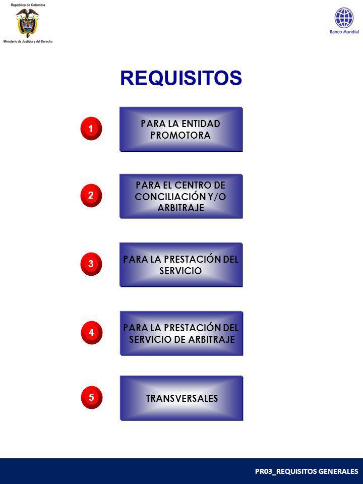 PR03_REQUISITOS GENERALES La Norma Técnica Colombiana NTC-5906 establece que la entidad promotora debe planificar e implementar los procesos necesarios, en forma permanente, para: Asegurar disponibilidad de recursos (físicos, humanos, de información financieros) Realizar acciones que divulguen los servicios del Centro de Conciliación y/o Arbitraje Revisar periódicamente los dos ítems anteriores.