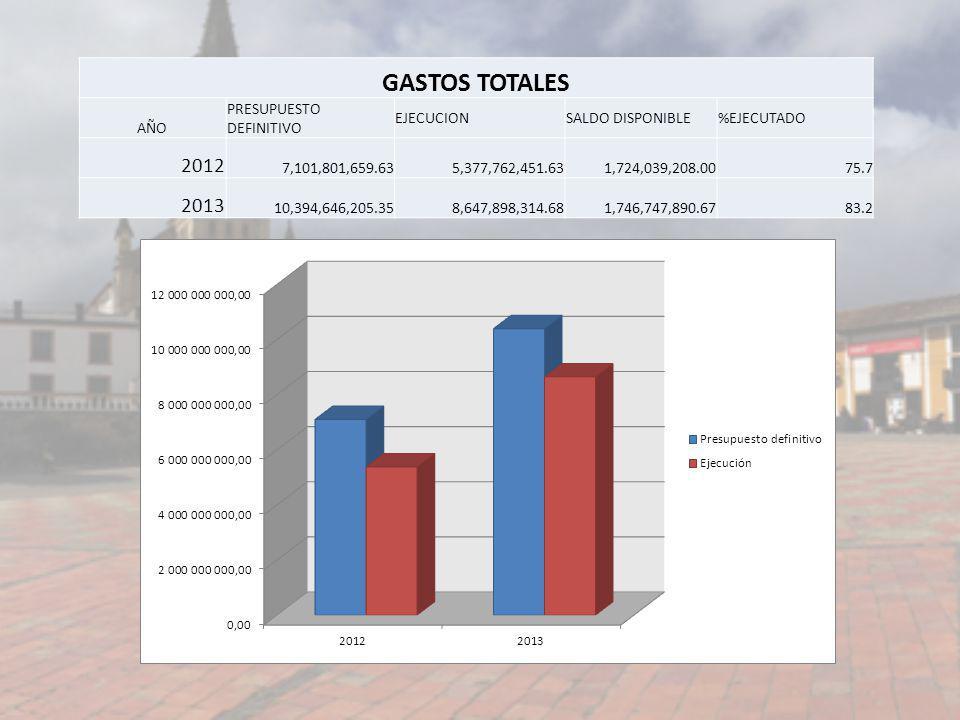 GASTOS TOTALES AÑO PRESUPUESTO DEFINITIVO EJECUCIONSALDO DISPONIBLE%EJECUTADO 2012 7,101,801,659.635,377,762,451.631,724,039,208.0075.7 2013 10,394,64