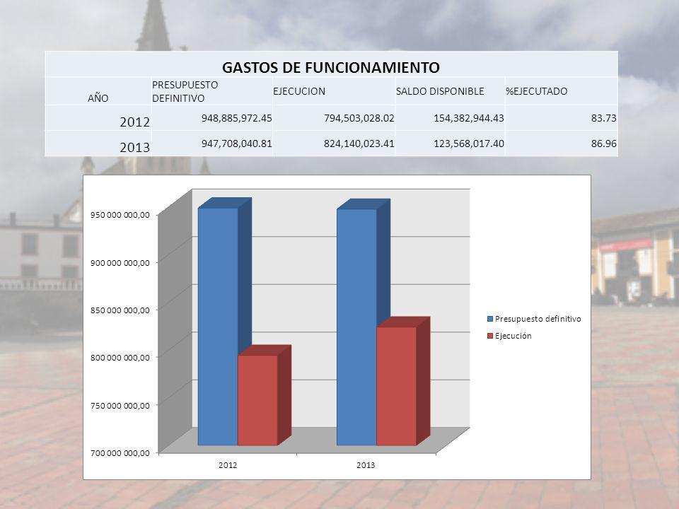 GASTOS DE FUNCIONAMIENTO AÑO PRESUPUESTO DEFINITIVO EJECUCIONSALDO DISPONIBLE%EJECUTADO 2012 948,885,972.45794,503,028.02154,382,944.4383.73 2013 947,