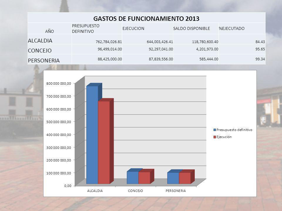 GASTOS DE FUNCIONAMIENTO 2013 AÑO PRESUPUESTO DEFINITIVO EJECUCIONSALDO DISPONIBLE%EJECUTADO ALCALDIA 762,784,026.81644,003,426.41118,780,600.4084.43