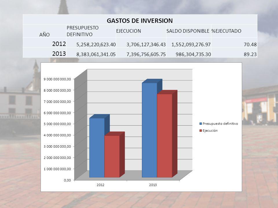 GASTOS DE INVERSION AÑO PRESUPUESTO DEFINITIVO EJECUCIONSALDO DISPONIBLE%EJECUTADO 2012 5,258,220,623.403,706,127,346.431,552,093,276.9770.48 2013 8,3