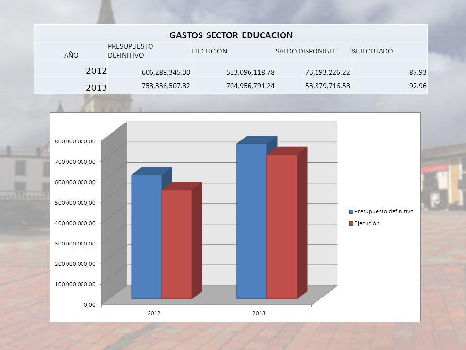 GASTOS SECTOR EDUCACION AÑO PRESUPUESTO DEFINITIVO EJECUCIONSALDO DISPONIBLE%EJECUTADO 2012 606,289,345.00533,096,118.7873,193,226.2287.93 2013 758,33