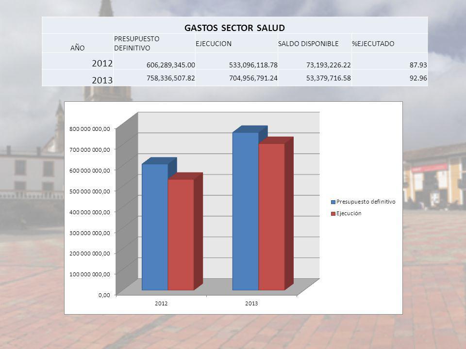 GASTOS SECTOR SALUD AÑO PRESUPUESTO DEFINITIVO EJECUCIONSALDO DISPONIBLE%EJECUTADO 2012 606,289,345.00533,096,118.7873,193,226.2287.93 2013 758,336,50