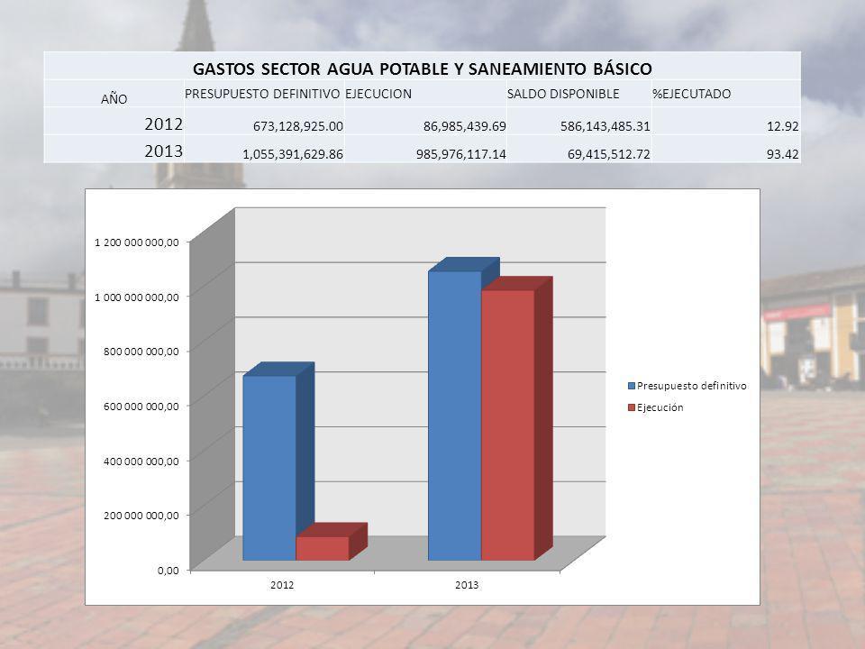 GASTOS SECTOR AGUA POTABLE Y SANEAMIENTO BÁSICO AÑO PRESUPUESTO DEFINITIVOEJECUCIONSALDO DISPONIBLE%EJECUTADO 2012 673,128,925.0086,985,439.69586,143,