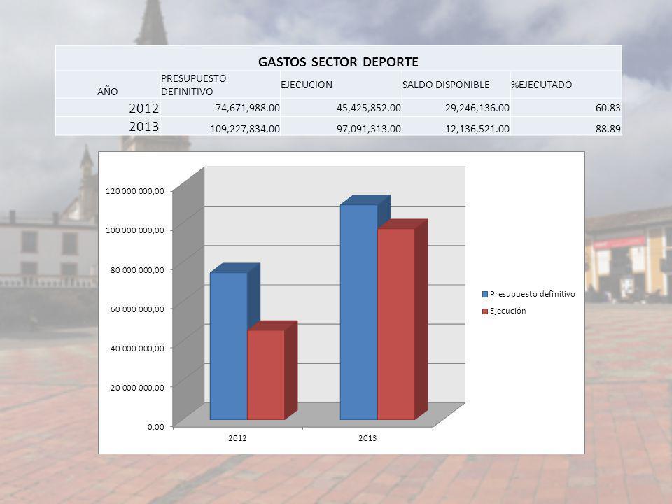 GASTOS SECTOR DEPORTE AÑO PRESUPUESTO DEFINITIVO EJECUCIONSALDO DISPONIBLE%EJECUTADO 2012 74,671,988.0045,425,852.0029,246,136.0060.83 2013 109,227,83