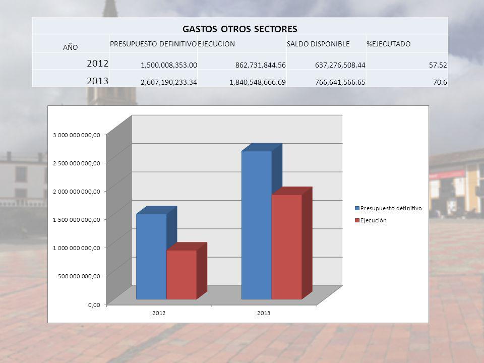 GASTOS OTROS SECTORES AÑO PRESUPUESTO DEFINITIVOEJECUCIONSALDO DISPONIBLE%EJECUTADO 2012 1,500,008,353.00862,731,844.56637,276,508.4457.52 2013 2,607,