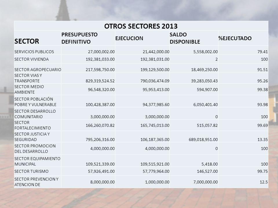 OTROS SECTORES 2013 SECTOR PRESUPUESTO DEFINITIVO EJECUCION SALDO DISPONIBLE %EJECUTADO SERVICIOS PUBLICOS27,000,002.0021,442,000.005,558,002.0079.41