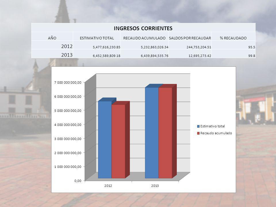 INGRESOS CORRIENTES AÑOESTIMATIVO TOTALRECAUDO ACUMULADOSALDOS POR RECAUDAR% RECAUDADO 2012 5,477,616,230.855,232,863,026.34244,753,204.5195.5 2013 6,