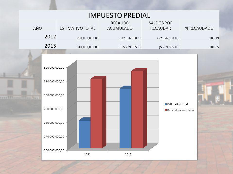 IMPUESTO PREDIAL AÑOESTIMATIVO TOTAL RECAUDO ACUMULADO SALDOS POR RECAUDAR% RECAUDADO 2012 280,000,000.00302,926,950.00(22,926,950.00)108.19 2013 310,