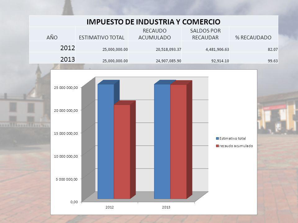 IMPUESTO DE INDUSTRIA Y COMERCIO AÑOESTIMATIVO TOTAL RECAUDO ACUMULADO SALDOS POR RECAUDAR% RECAUDADO 2012 25,000,000.0020,518,093.374,481,906.6382.07