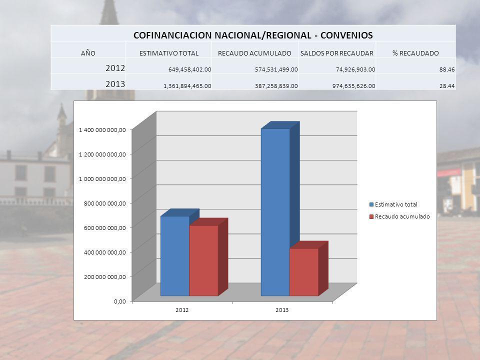COFINANCIACION NACIONAL/REGIONAL - CONVENIOS AÑOESTIMATIVO TOTALRECAUDO ACUMULADOSALDOS POR RECAUDAR% RECAUDADO 2012 649,458,402.00574,531,499.0074,92
