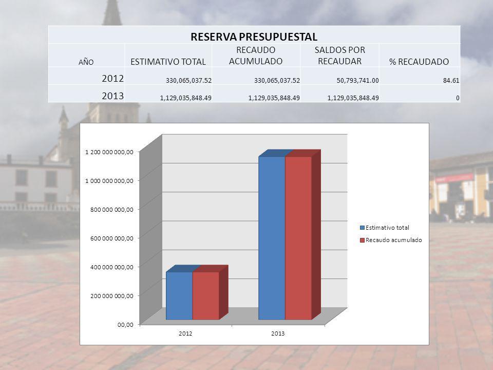 RESERVA PRESUPUESTAL AÑO ESTIMATIVO TOTAL RECAUDO ACUMULADO SALDOS POR RECAUDAR% RECAUDADO 2012 330,065,037.52 50,793,741.0084.61 2013 1,129,035,848.4