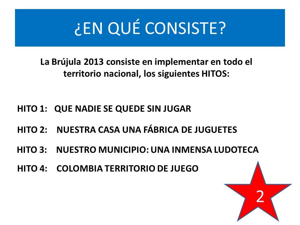 La Brújula 2013 consiste en implementar en todo el territorio nacional, los siguientes HITOS: HITO 1: QUE NADIE SE QUEDE SIN JUGAR HITO 2: NUESTRA CASA UNA FÁBRICA DE JUGUETES HITO 3: NUESTRO MUNICIPIO: UNA INMENSA LUDOTECA HITO 4: COLOMBIA TERRITORIO DE JUEGO ¿EN QUÉ CONSISTE.