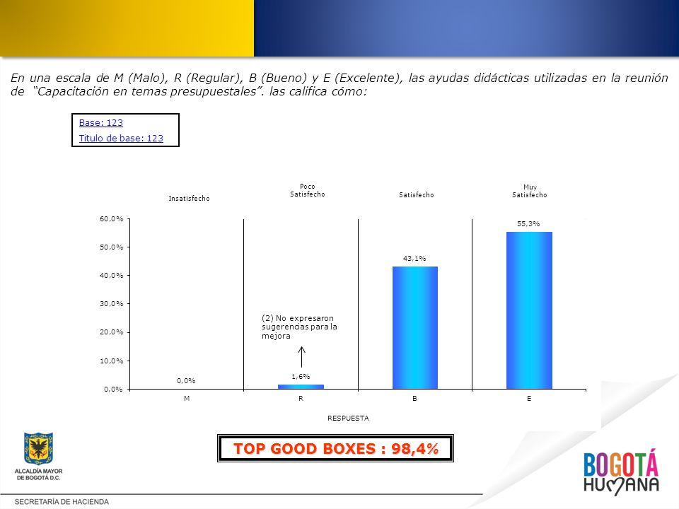 En una escala de M (Malo), R (Regular), B (Bueno) y E (Excelente), las ayudas didácticas utilizadas en la reunión de Capacitación en temas presupuesta