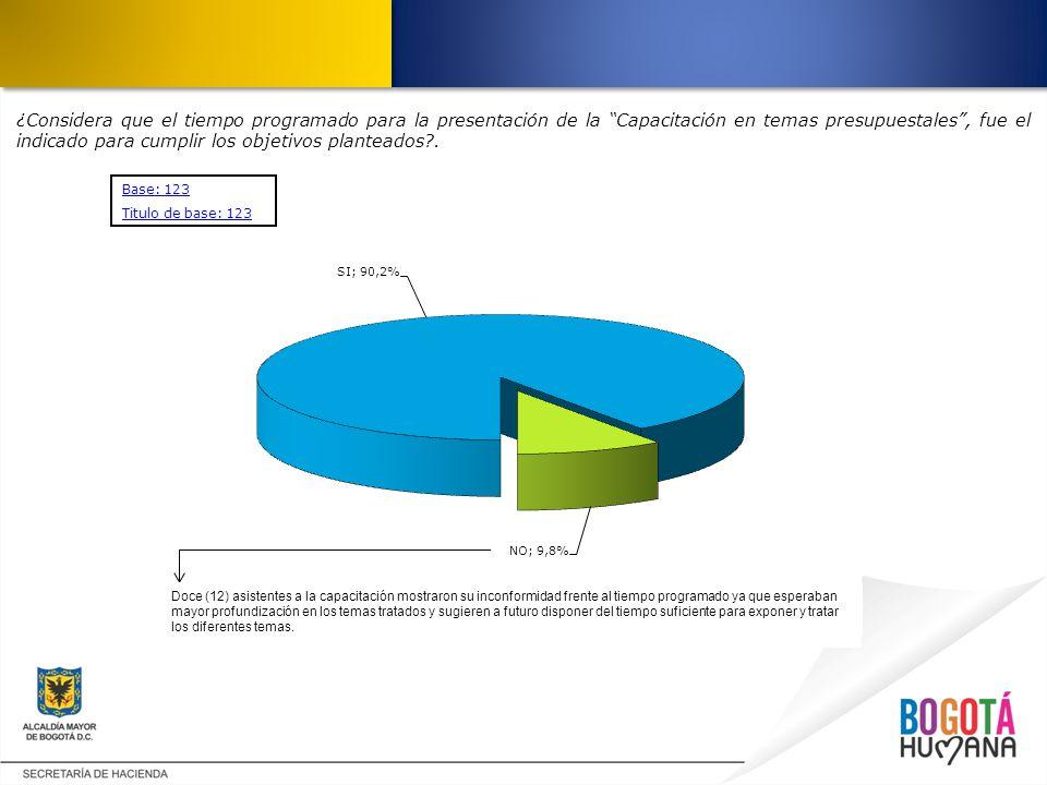 ¿Considera que el tiempo programado para la presentación de la Capacitación en temas presupuestales, fue el indicado para cumplir los objetivos plante