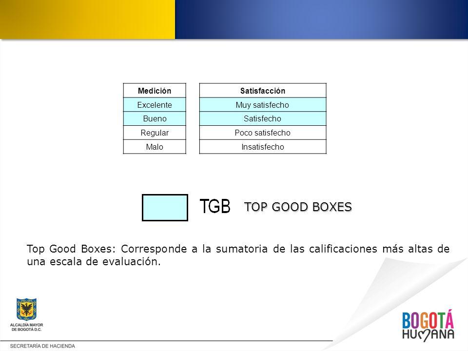 MediciónSatisfacción ExcelenteMuy satisfecho BuenoSatisfecho RegularPoco satisfecho MaloInsatisfecho TOP GOOD BOXES Top Good Boxes: Corresponde a la s