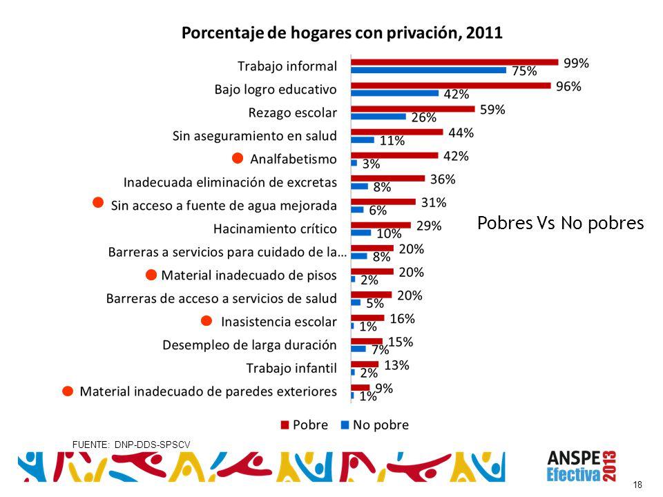 18 Pobres Vs No pobres FUENTE: DNP-DDS-SPSCV