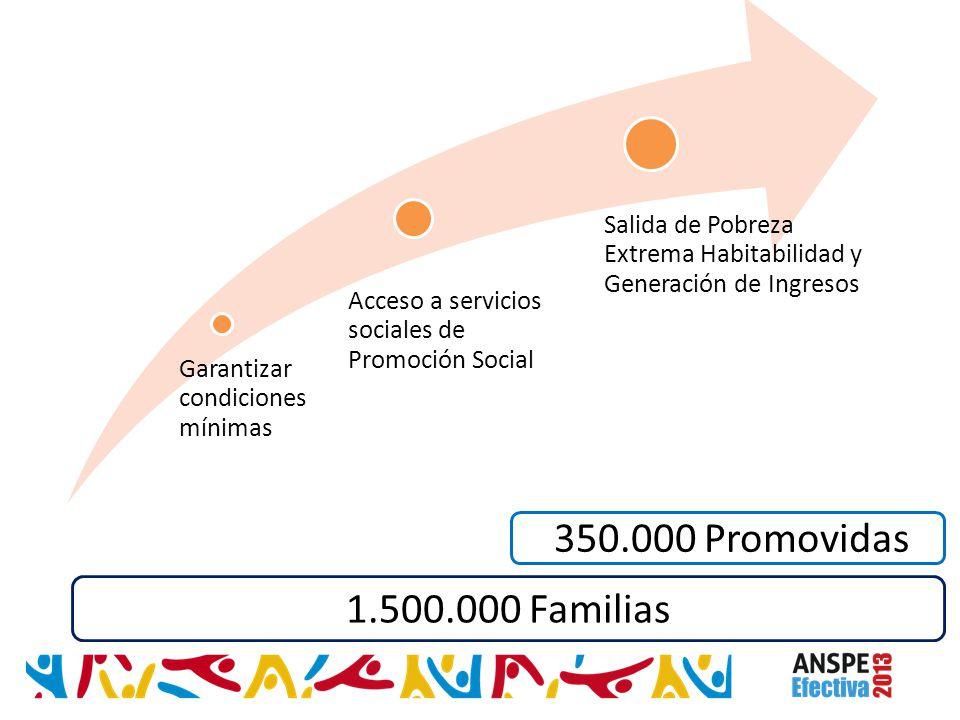 Garantizar condiciones mínimas Acceso a servicios sociales de Promoción Social Salida de Pobreza Extrema Habitabilidad y Generación de Ingresos 350.00