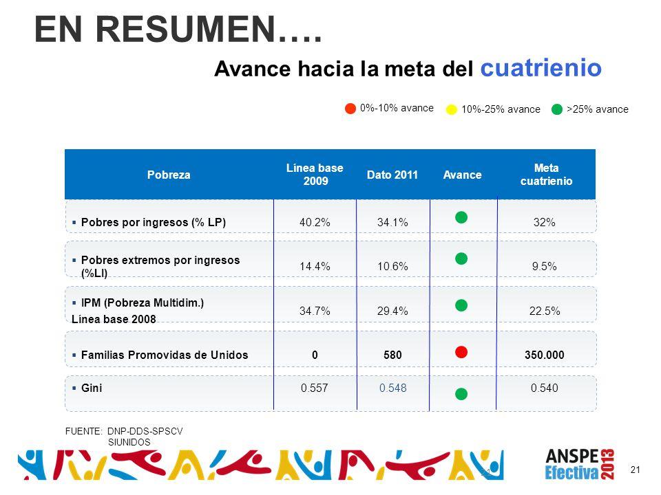21 FUENTE: DNP-DDS-SPSCV SIUNIDOS Pobreza Línea base 2009 Dato 2011Avance Meta cuatrienio Pobres por ingresos (% LP)40.2%34.1%32% Pobres extremos por