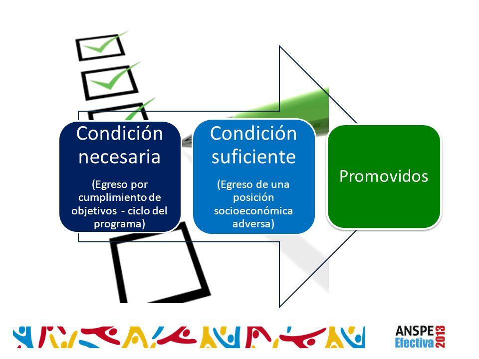Condición necesaria (Egreso por cumplimiento de objetivos - ciclo del programa) Condición suficiente (Egreso de una posición socioeconómica adversa) P