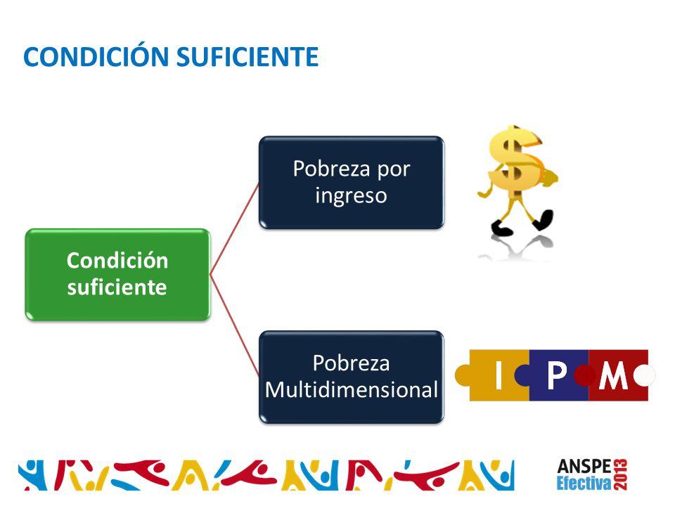 Condición suficiente Pobreza por ingreso Pobreza Multidimensional CONDICIÓN SUFICIENTE