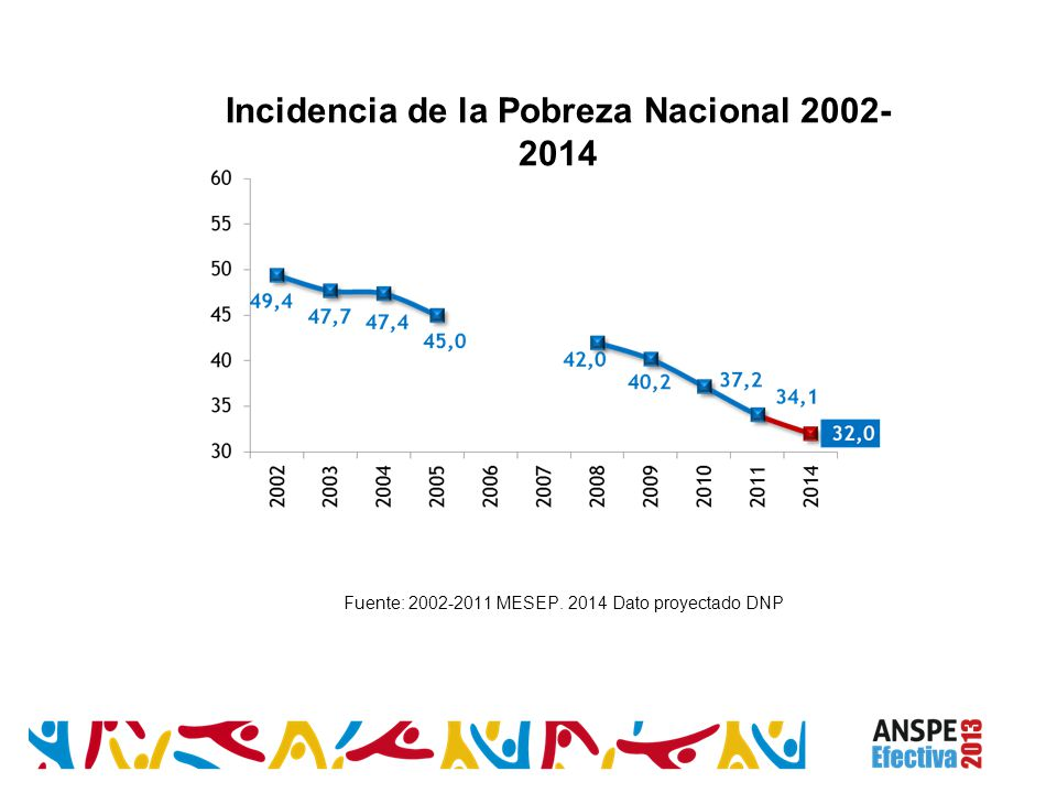 Fuente: 2002-2011 MESEP. 2014 Dato proyectado DNP Incidencia de la Pobreza Nacional 2002- 2014