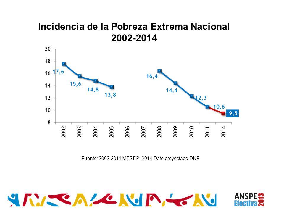 Incidencia de la Pobreza Extrema Nacional 2002-2014 Fuente: 2002-2011 MESEP. 2014 Dato proyectado DNP