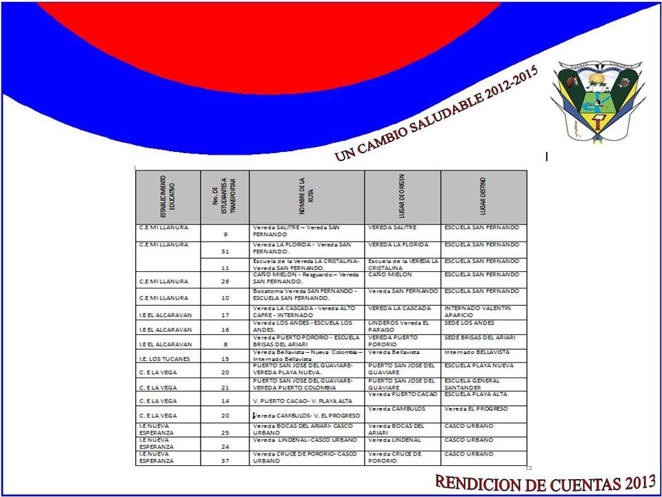 SECTOR EDUCACIÓN ALIMENTACIÓN ESCOLAR Con la Corporaci ó n Comunidad de Vida TEKOA se firm ó el contrato No.