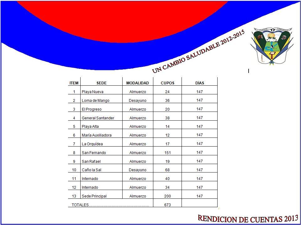 GESTIÓN DEL RIESGO El municipio cuenta con dos organismos de socorro: Bomberos Voluntarios y Defensa Civil.