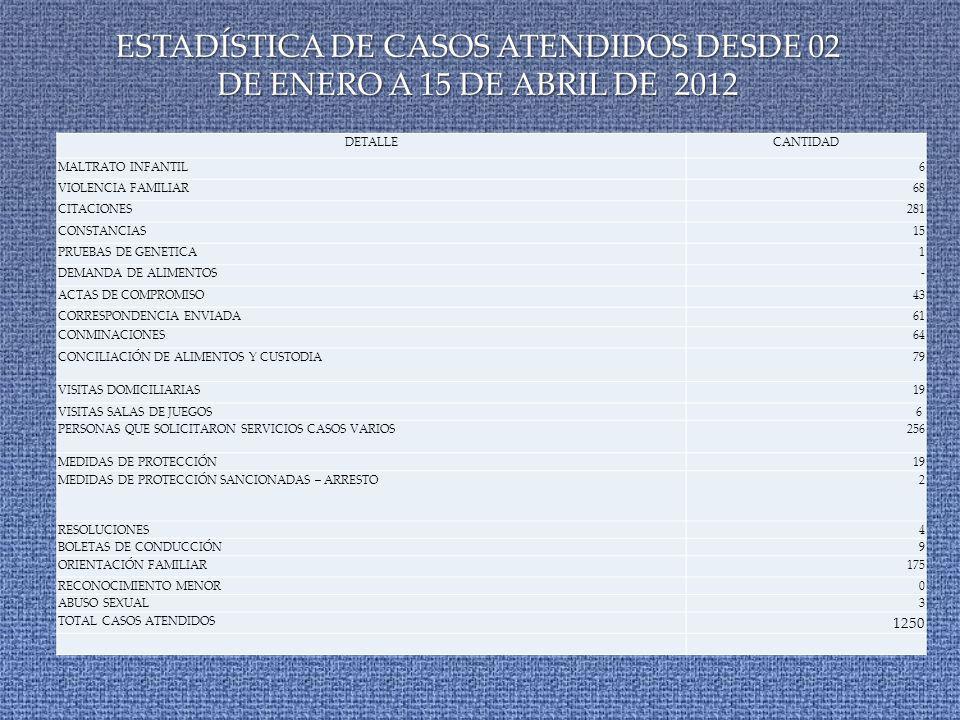 DETALLECANTIDAD MALTRATO INFANTIL6 VIOLENCIA FAMILIAR68 CITACIONES281 CONSTANCIAS15 PRUEBAS DE GENETICA1 DEMANDA DE ALIMENTOS- ACTAS DE COMPROMISO43 CORRESPONDENCIA ENVIADA61 CONMINACIONES64 CONCILIACIÓN DE ALIMENTOS Y CUSTODIA79 VISITAS DOMICILIARIAS19 VISITAS SALAS DE JUEGOS6 PERSONAS QUE SOLICITARON SERVICIOS CASOS VARIOS256 MEDIDAS DE PROTECCIÓN19 MEDIDAS DE PROTECCIÓN SANCIONADAS – ARRESTO2 RESOLUCIONES4 BOLETAS DE CONDUCCIÓN9 ORIENTACIÓN FAMILIAR175 RECONOCIMIENTO MENOR0 ABUSO SEXUAL3 TOTAL CASOS ATENDIDOS 1250 ESTADÍSTICA DE CASOS ATENDIDOS DESDE 02 DE ENERO A 15 DE ABRIL DE 2012