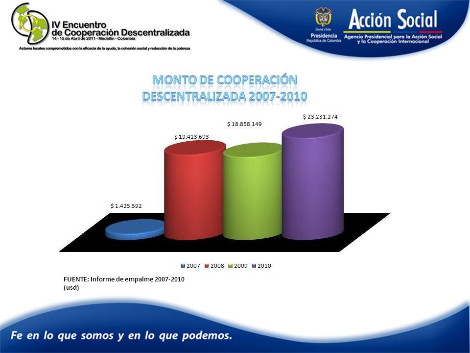 FUENTE: Informe de empalme 2007-2010 (usd)