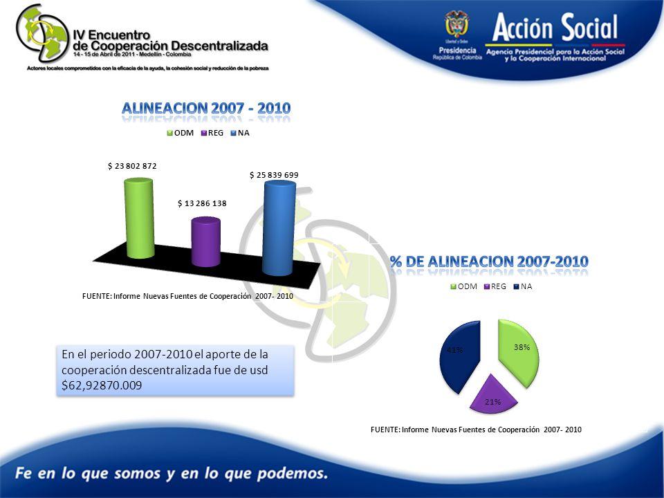FUENTE: Informe Nuevas Fuentes de Cooperación 2007- 2010 En el periodo 2007-2010 el aporte de la cooperación descentralizada fue de usd $62,92870.009