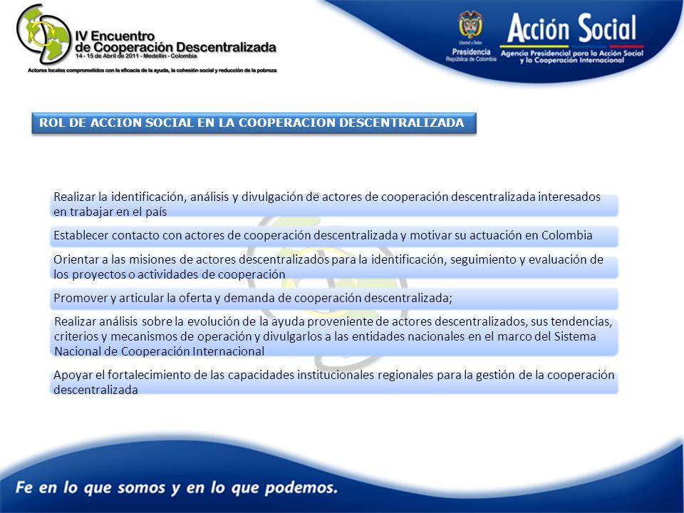 ROL DE ACCION SOCIAL EN LA COOPERACION DESCENTRALIZADA Realizar la identificación, análisis y divulgación de actores de cooperación descentralizada interesados en trabajar en el país Establecer contacto con actores de cooperación descentralizada y motivar su actuación en Colombia Orientar a las misiones de actores descentralizados para la identificación, seguimiento y evaluación de los proyectos o actividades de cooperación Promover y articular la oferta y demanda de cooperación descentralizada; Realizar análisis sobre la evolución de la ayuda proveniente de actores descentralizados, sus tendencias, criterios y mecanismos de operación y divulgarlos a las entidades nacionales en el marco del Sistema Nacional de Cooperación Internacional Apoyar el fortalecimiento de las capacidades institucionales regionales para la gestión de la cooperación descentralizada