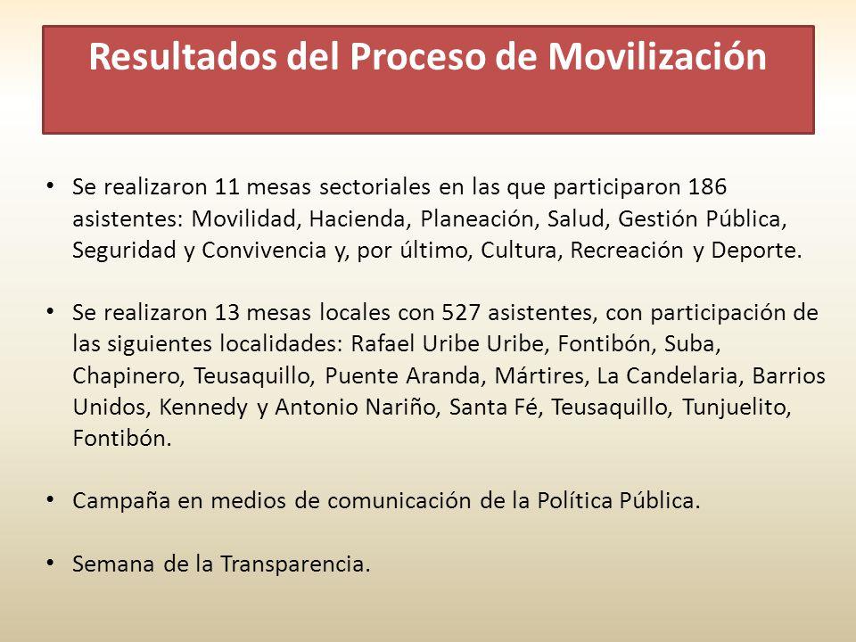 Resultados del Proceso de Movilización Se realizaron 11 mesas sectoriales en las que participaron 186 asistentes: Movilidad, Hacienda, Planeación, Salud, Gestión Pública, Seguridad y Convivencia y, por último, Cultura, Recreación y Deporte.