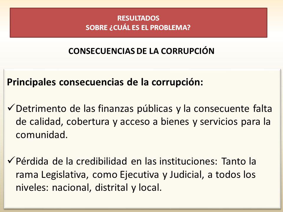 Principales consecuencias de la corrupción: Detrimento de las finanzas públicas y la consecuente falta de calidad, cobertura y acceso a bienes y servicios para la comunidad.